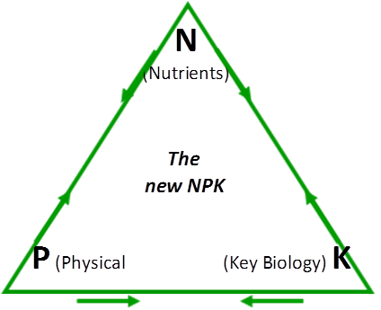 Diagram - The New NPK